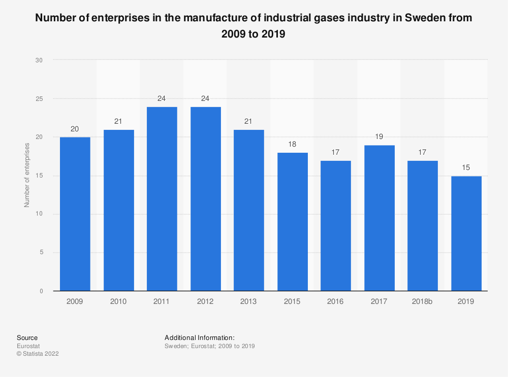 Statistic: Number of enterprises in the manufacture of industrial gases industry in Sweden from 2008 to 2016 | Statista