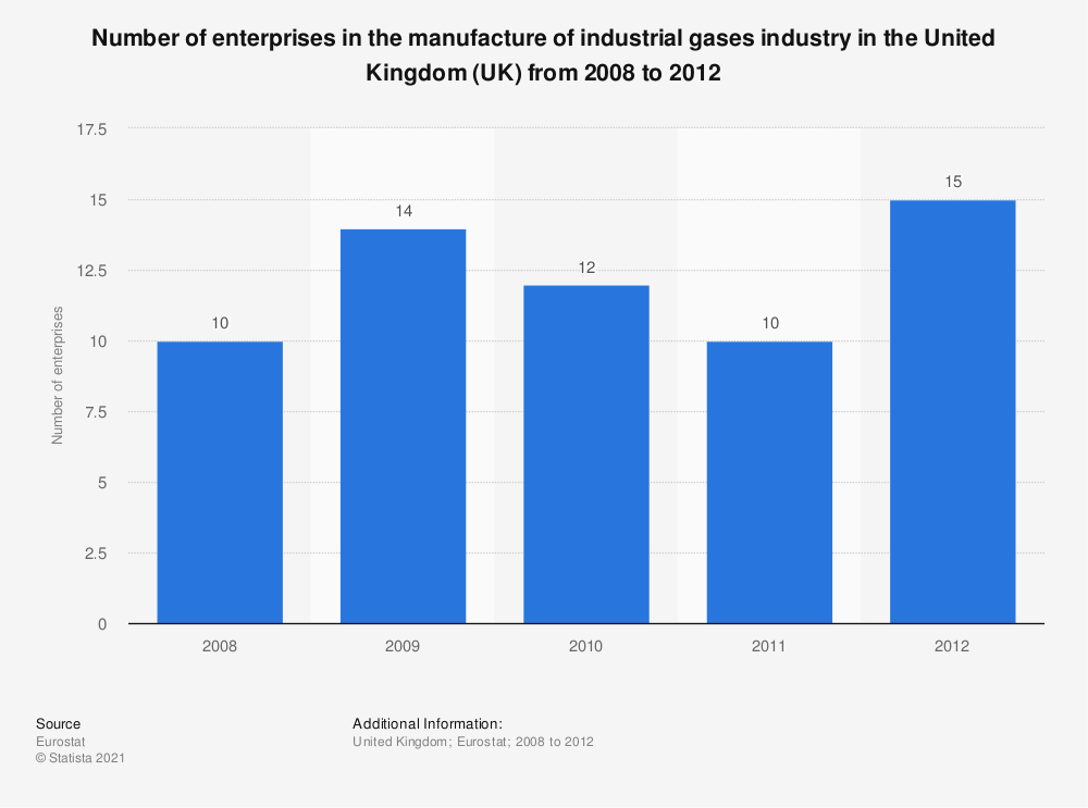 Statistic: Number of enterprises in the manufacture of industrial gases industry in the United Kingdom (UK) from 2008 to 2012   Statista