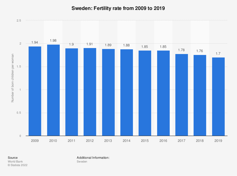 Statistic: Sweden: Fertility rate from 2008 to 2018 | Statista