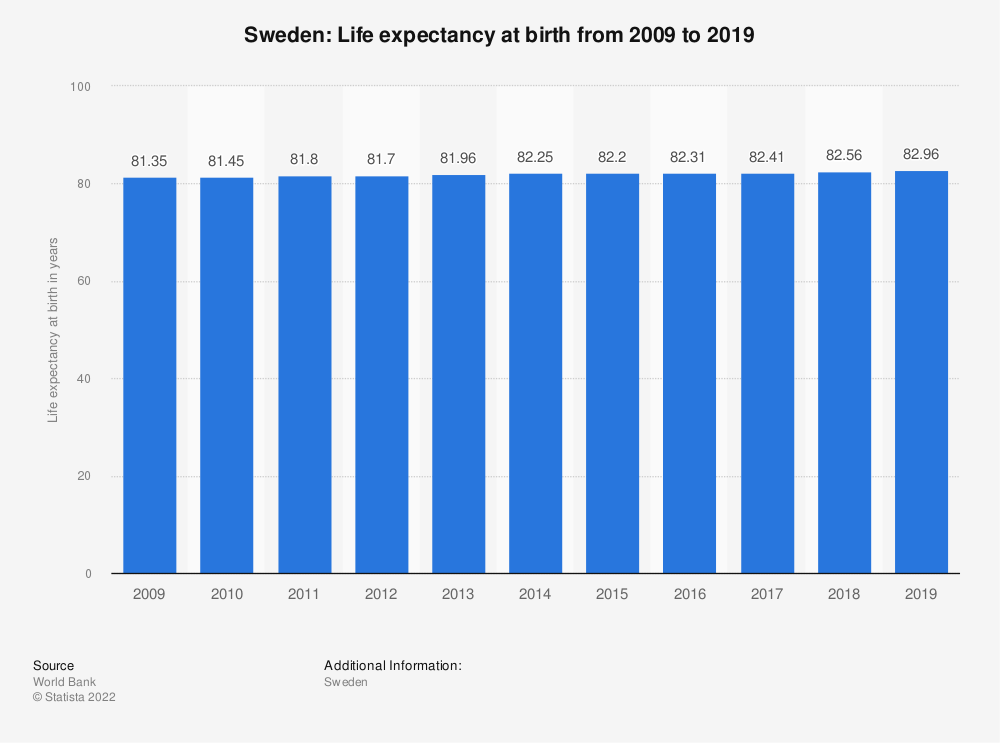 Statistic: Sweden: Life expectancy at birth from 2007 to 2017 | Statista