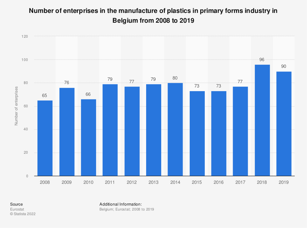 Statistic: Number of enterprises in the manufacture of plastics in primary forms industry in Belgium from 2008 to 2018 | Statista