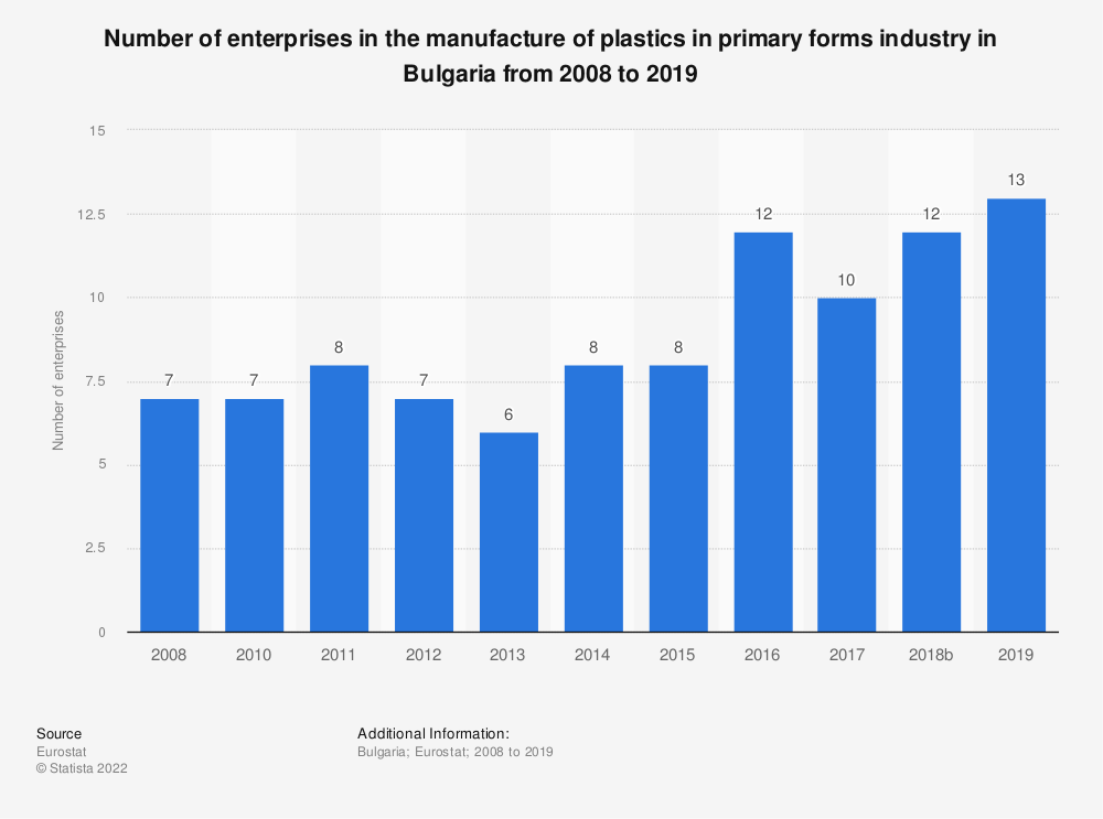 Statistic: Number of enterprises in the manufacture of plastics in primary forms industry in Bulgaria from 2008 to 2018 | Statista