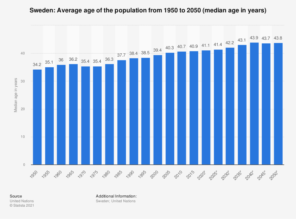 Statistic: Sweden: Average age of the population from 1950 to 2050 (median age in years) | Statista