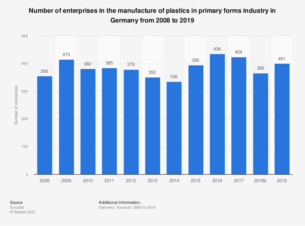 Statistic: Number of enterprises in the manufacture of plastics in primary forms industry in Germany from 2008 to 2016 | Statista