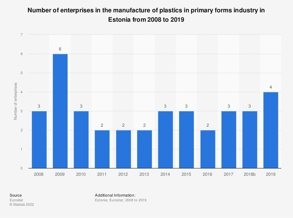 Statistic: Number of enterprises in the manufacture of plastics in primary forms industry in Estonia from 2008 to 2016 | Statista