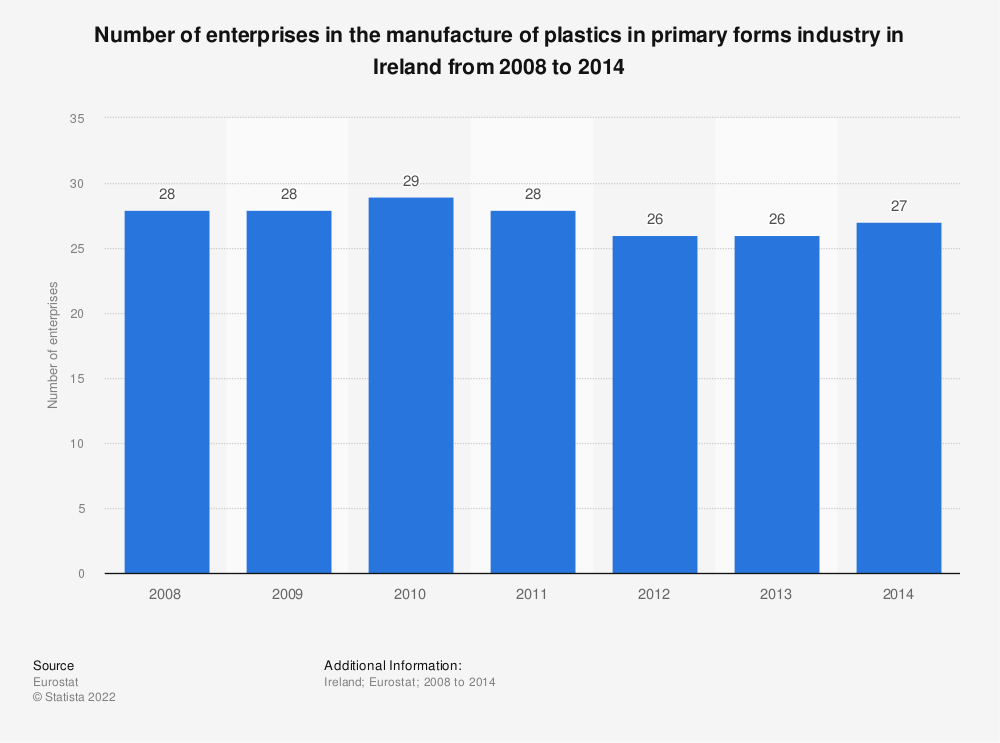 Statistic: Number of enterprises in the manufacture of plastics in primary forms industry in Ireland from 2008 to 2014 | Statista