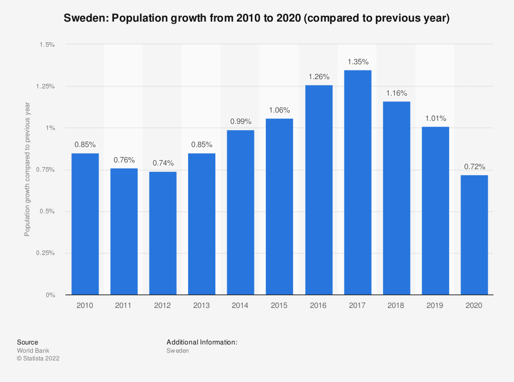 Statistic: Sweden: Population growth  from 2008  to 2018 (compared to previous year) | Statista