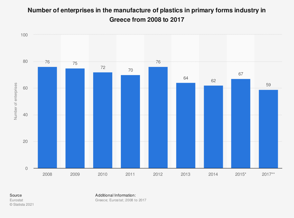 Statistic: Number of enterprises in the manufacture of plastics in primary forms industry in Greece from 2008 to 2015 | Statista