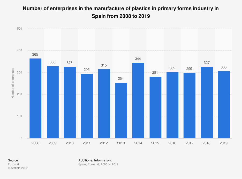 Statistic: Number of enterprises in the manufacture of plastics in primary forms industry in Spain from 2008 to 2016 | Statista