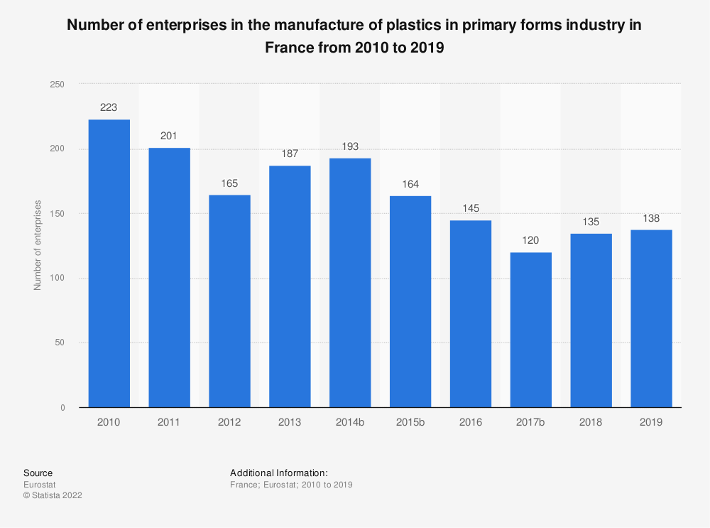Statistic: Number of enterprises in the manufacture of plastics in primary forms industry in France from 2009 to 2018 | Statista