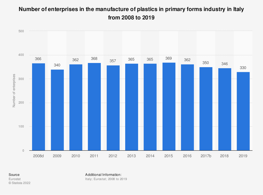 Statistic: Number of enterprises in the manufacture of plastics in primary forms industry in Italy from 2008 to 2018 | Statista