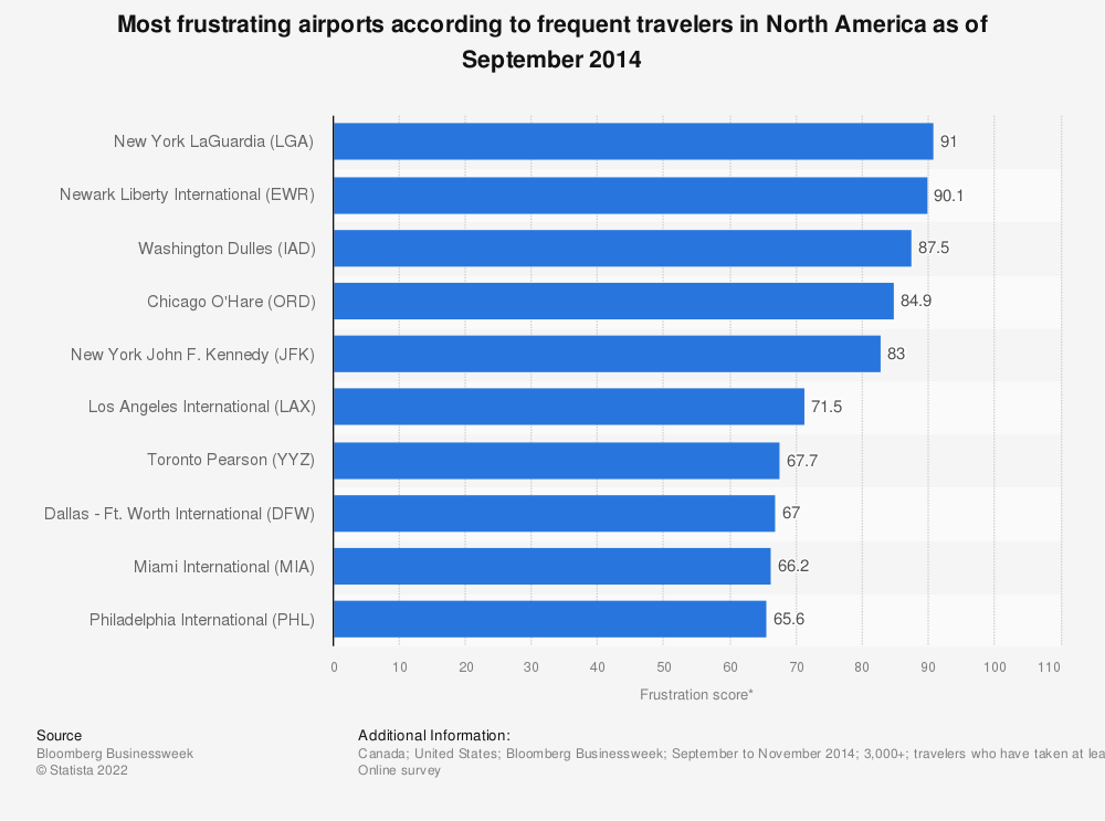 Statistic: Most frustrating airports according to frequent travelers in North America as of September 2014 | Statista