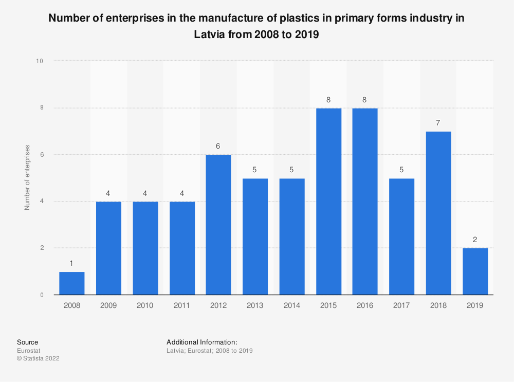 Statistic: Number of enterprises in the manufacture of plastics in primary forms industry in Latvia from 2008 to 2016 | Statista