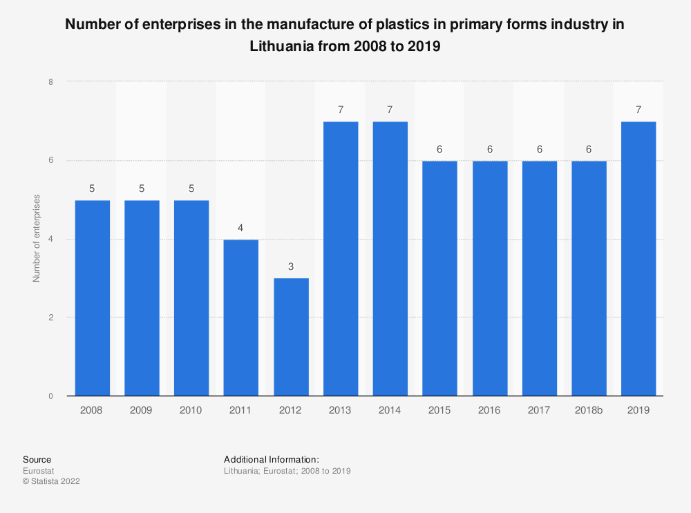 Statistic: Number of enterprises in the manufacture of plastics in primary forms industry in Lithuania from 2008 to 2018 | Statista