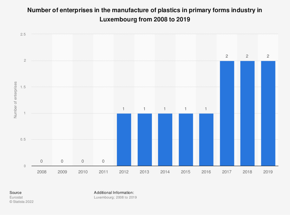 Statistic: Number of enterprises in the manufacture of plastics in primary forms industry in Luxembourg from 2008 to 2016 | Statista