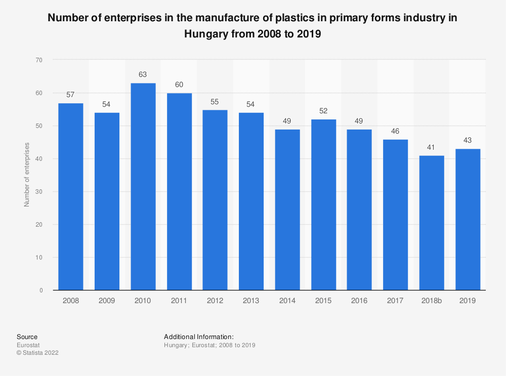 Statistic: Number of enterprises in the manufacture of plastics in primary forms industry in Hungary from 2008 to 2016   Statista