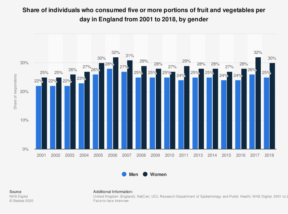 Statistic: Share of individuals who consumed five or more portions of fruit and vegetables per day in England from 2001 to 2018, by gender | Statista