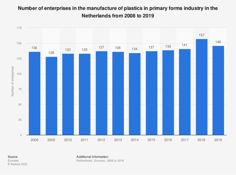 Statistic: Number of enterprises in the manufacture of plastics in primary forms industry in the Netherlands from 2008 to 2018 | Statista
