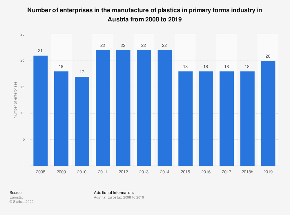 Statistic: Number of enterprises in the manufacture of plastics in primary forms industry in Austria from 2008 to 2016 | Statista