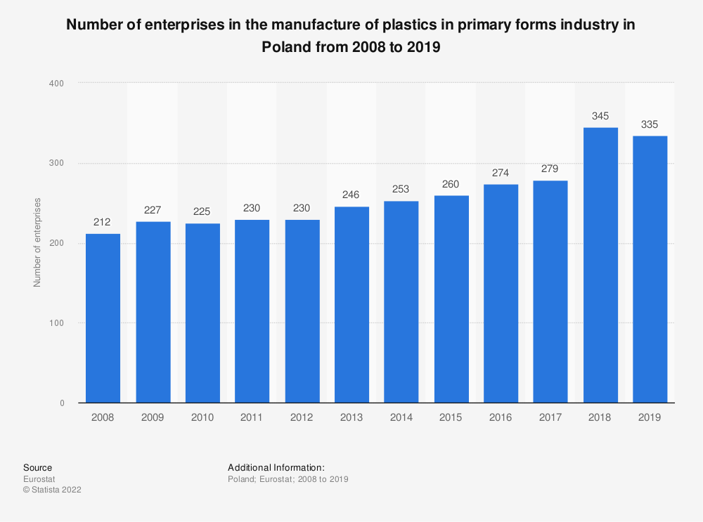 Statistic: Number of enterprises in the manufacture of plastics in primary forms industry in Poland from 2008 to 2018 | Statista