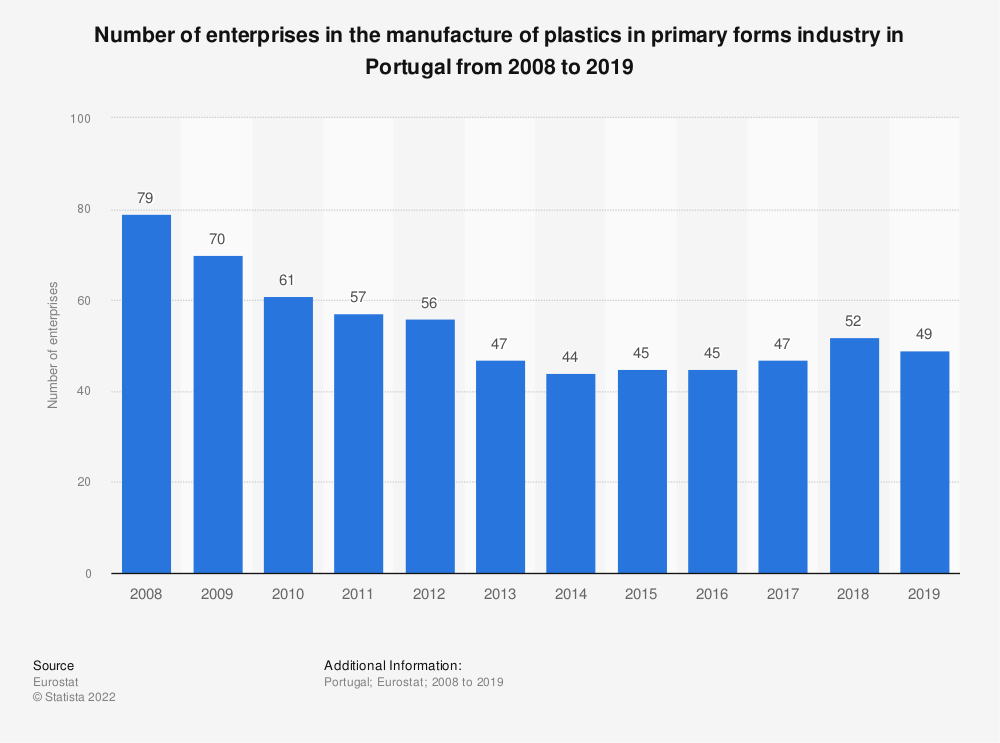 Statistic: Number of enterprises in the manufacture of plastics in primary forms industry in Portugal from 2008 to 2018 | Statista