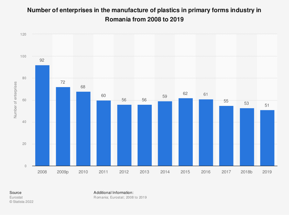 Statistic: Number of enterprises in the manufacture of plastics in primary forms industry in Romania from 2008 to 2018 | Statista