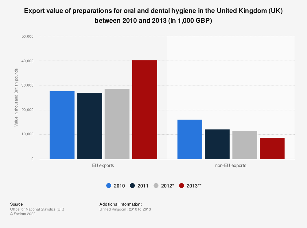 Statistic: Export value of preparations for oral and dental hygiene in the United Kingdom (UK) between 2010 and 2013 (in 1,000 GBP) | Statista