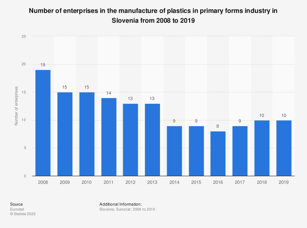 Statistic: Number of enterprises in the manufacture of plastics in primary forms industry in Slovenia from 2008 to 2016 | Statista