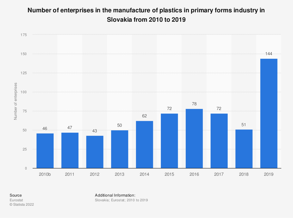 Statistic: Number of enterprises in the manufacture of plastics in primary forms industry in Slovakia from 2010 to 2016 | Statista