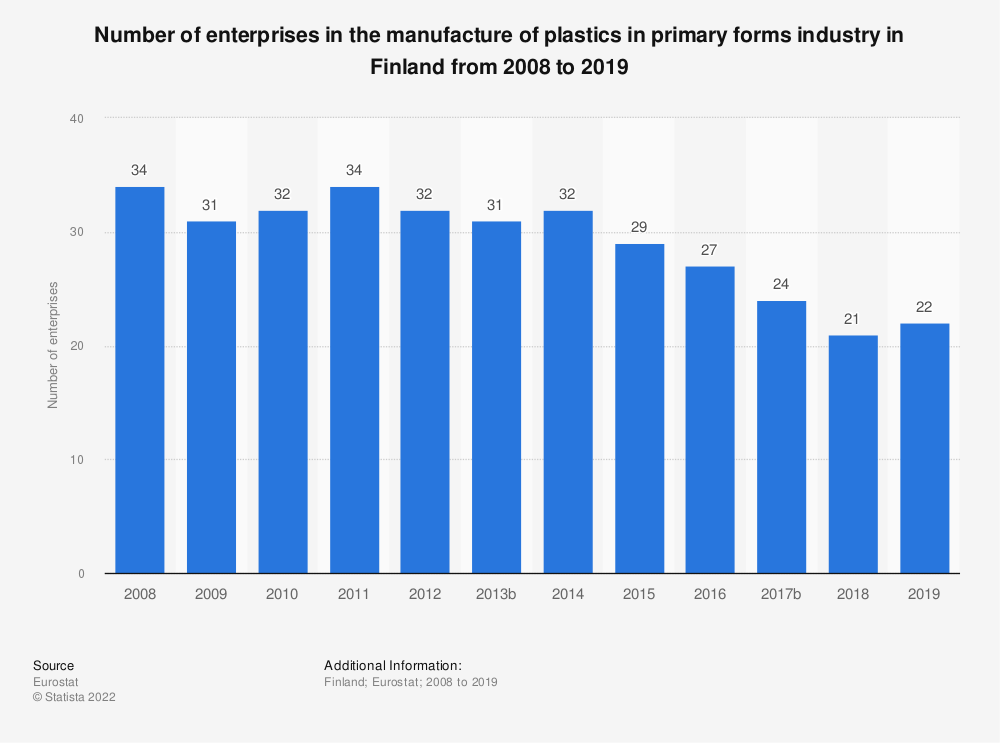 Statistic: Number of enterprises in the manufacture of plastics in primary forms industry in Finland from 2008 to 2018 | Statista