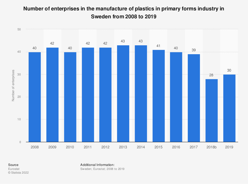 Statistic: Number of enterprises in the manufacture of plastics in primary forms industry in Sweden from 2008 to 2018 | Statista