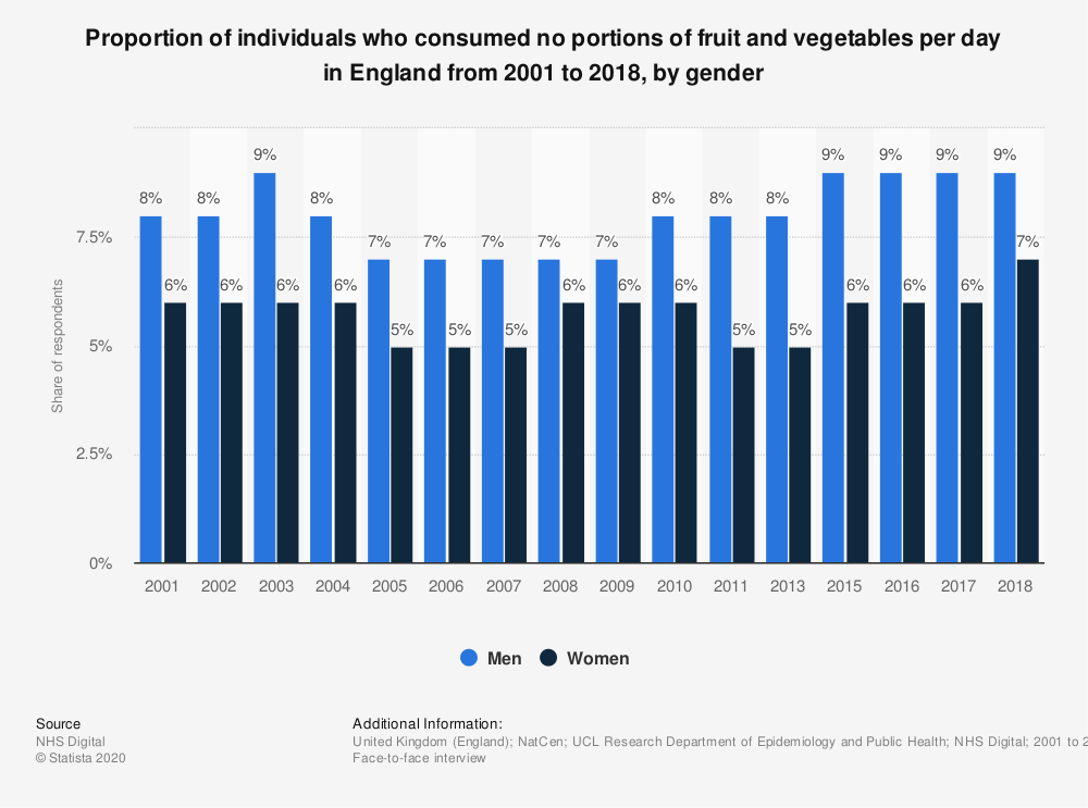 Statistic: Proportion of individuals who consumed no portions of fruit and vegetables per day in England from 2001 to 2018, by gender | Statista