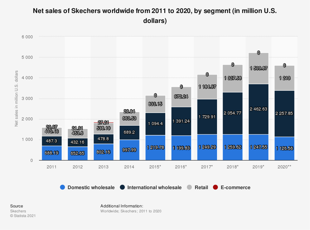 Statistic: Net sales of Skechers worldwide from 2011 to 2019, by segment (in million U.S. dollars) | Statista