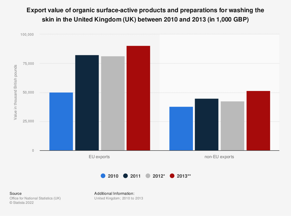 Statistic: Export value of organic surface-active products and preparations for washing the skin in the United Kingdom (UK) between 2010 and 2013 (in 1,000 GBP)   Statista