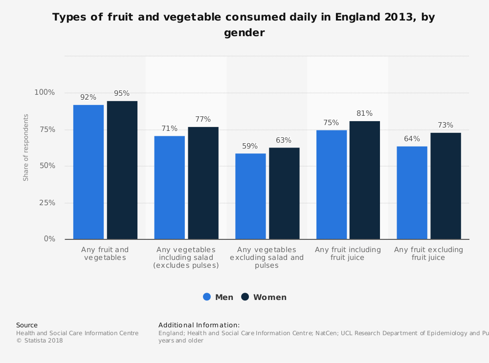 Statistic: Types of fruit and vegetable consumed daily in England 2013, by gender | Statista