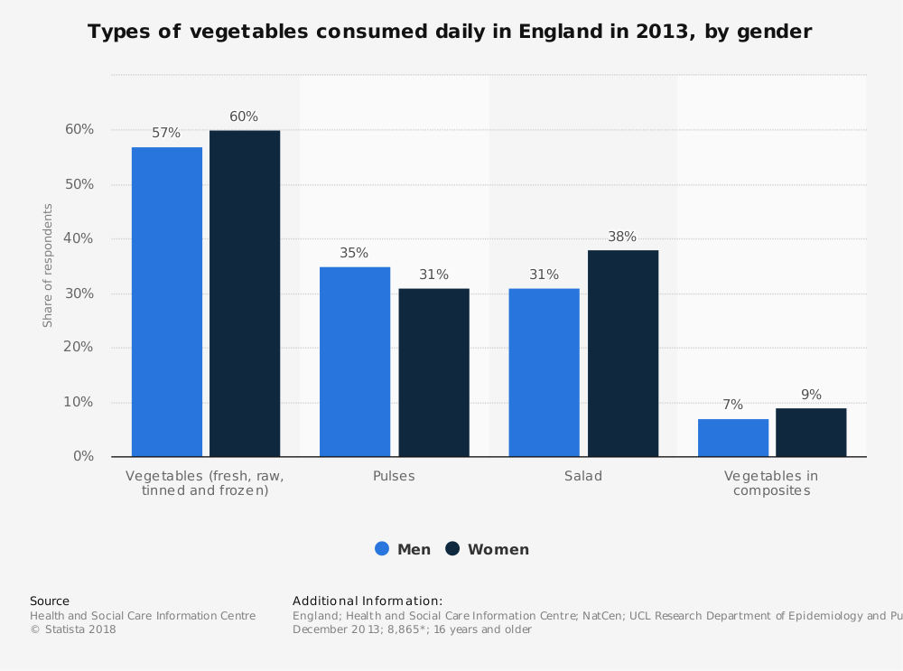 Statistic: Types of vegetables consumed daily in England in 2013, by gender | Statista