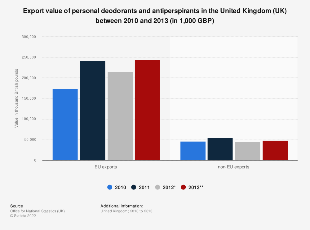 Statistic: Export value of personal deodorants and antiperspirants in the United Kingdom (UK) between 2010 and 2013 (in 1,000 GBP) | Statista