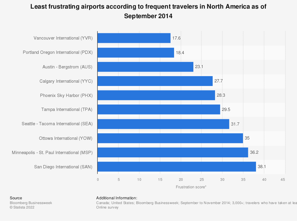 Statistic: Least frustrating airports according to frequent travelers in North America as of September 2014 | Statista
