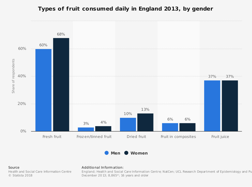 Statistic: Types of fruit consumed daily in England 2013, by gender | Statista