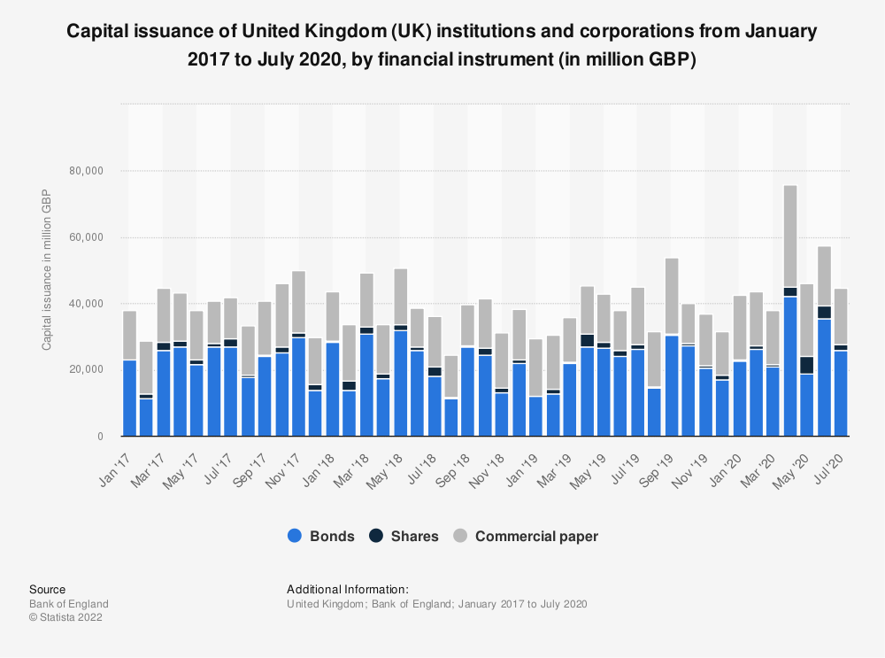 Statistic: Capital issuance of United Kingdom (UK) institutions and corporations from January 2017 to July 2020, by financial instrument (in million GBP) | Statista