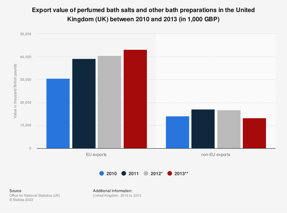 Statistic: Export value of perfumed bath salts and other bath preparations in the United Kingdom (UK) between 2010 and 2013 (in 1,000 GBP)   Statista