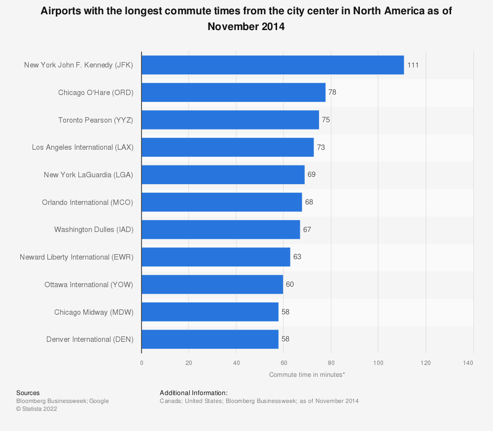 Statistic: Airports with the longest commute times from the city center in North America as of November 2014 | Statista