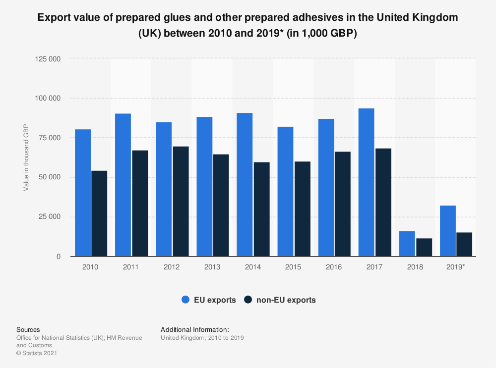 Statistic: Export value of prepared glues and other prepared adhesives in the United Kingdom (UK) between 2010 and 2019* (in 1,000 GBP)   Statista