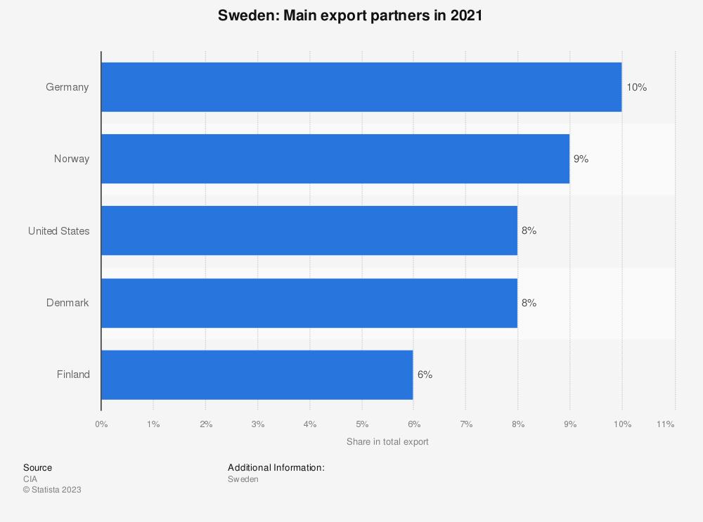 Statistic: Sweden: Main export partners in 2017 | Statista