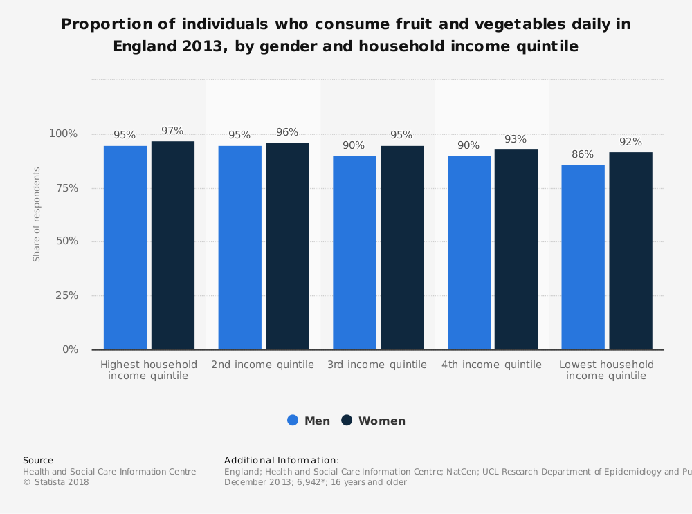 Statistic: Proportion of individuals who consume fruit and vegetables daily in England 2013, by gender and household income quintile   Statista