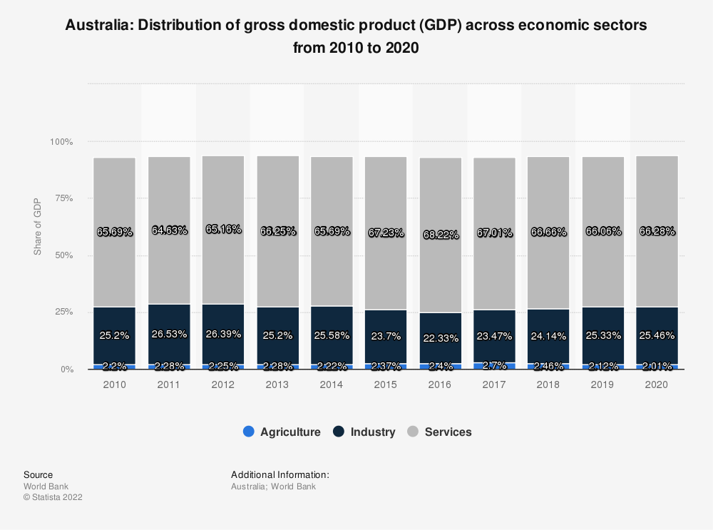 Statistic: Australia: distribution of gross domestic product (GDP) across economic sectors from 2007 to 2017 | Statista
