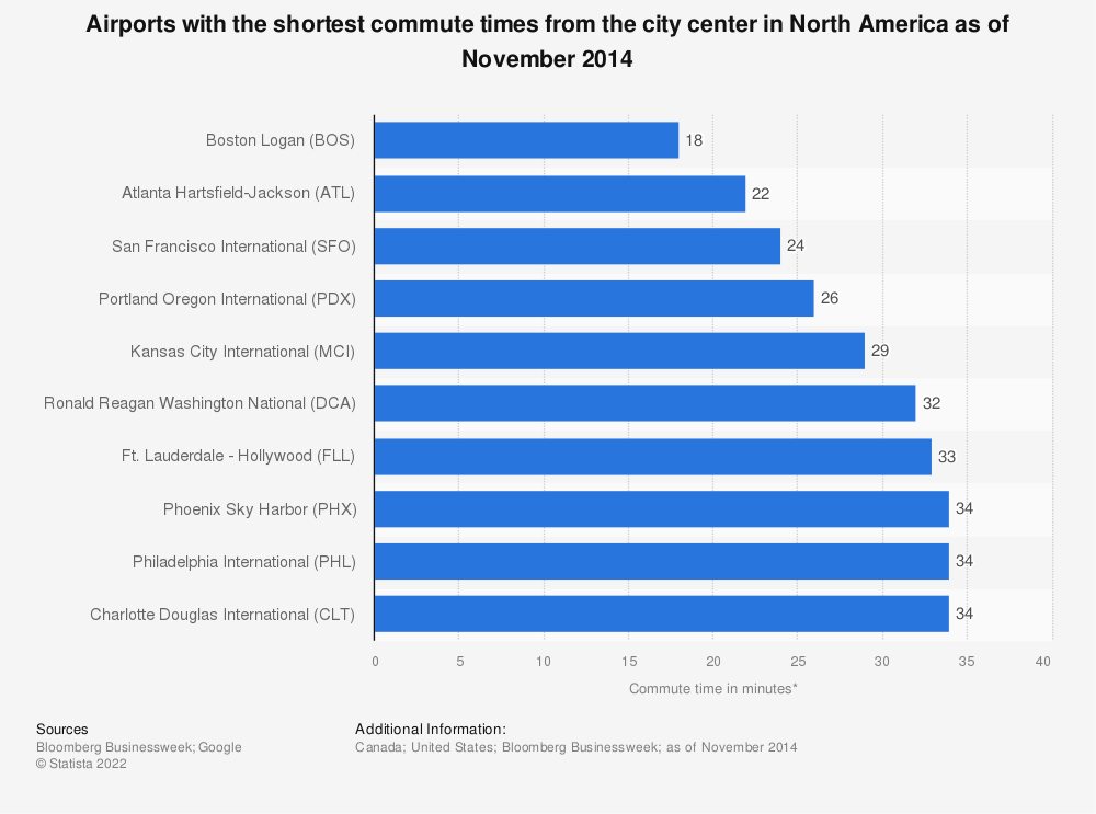 Statistic: Airports with the shortest commute times from the city center in North America as of November 2014 | Statista