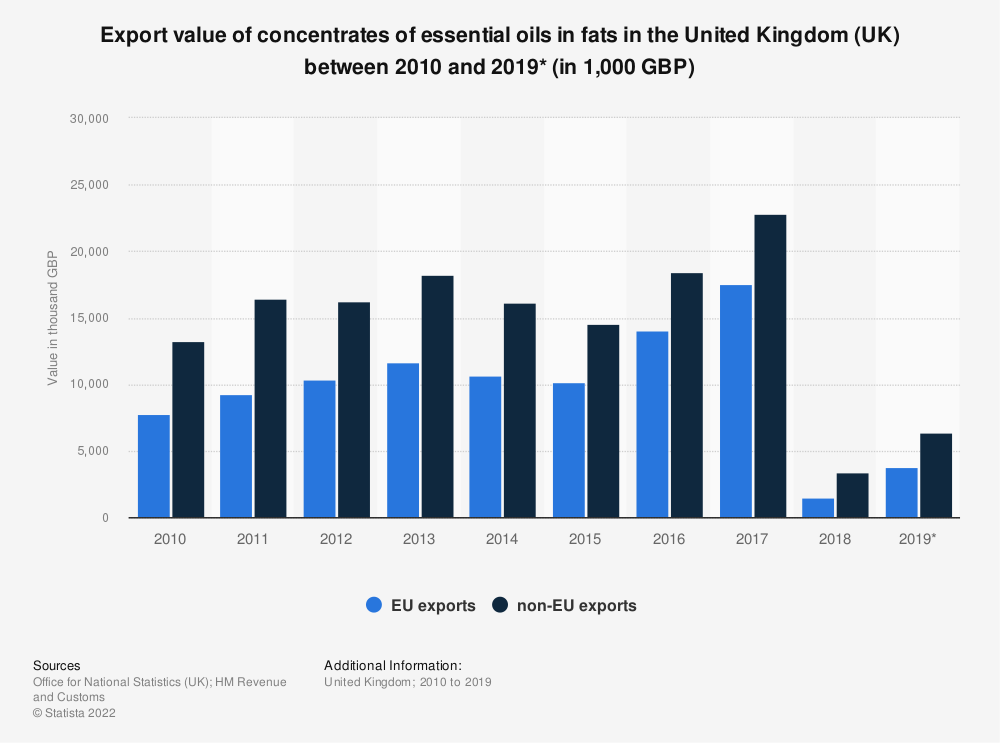 Statistic: Export value of concentrates of essential oils in fats in the United Kingdom (UK) between 2010 and 2019* (in 1,000 GBP) | Statista