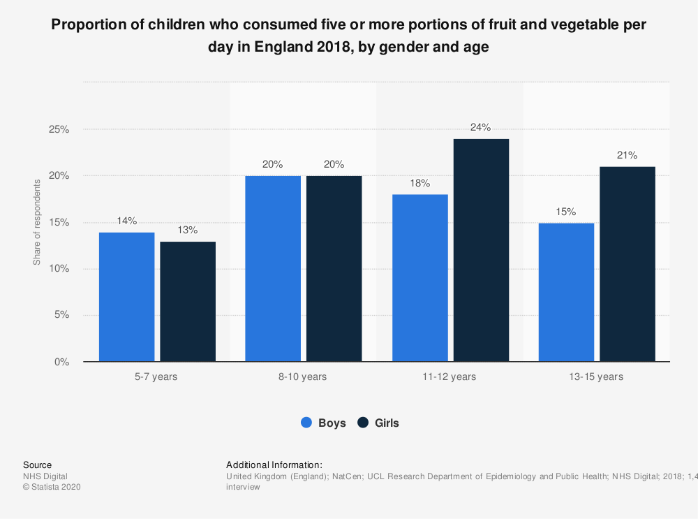 Statistic: Proportion of children who consumed five or more portions of fruit and vegetable per day in England 2018, by gender and age | Statista