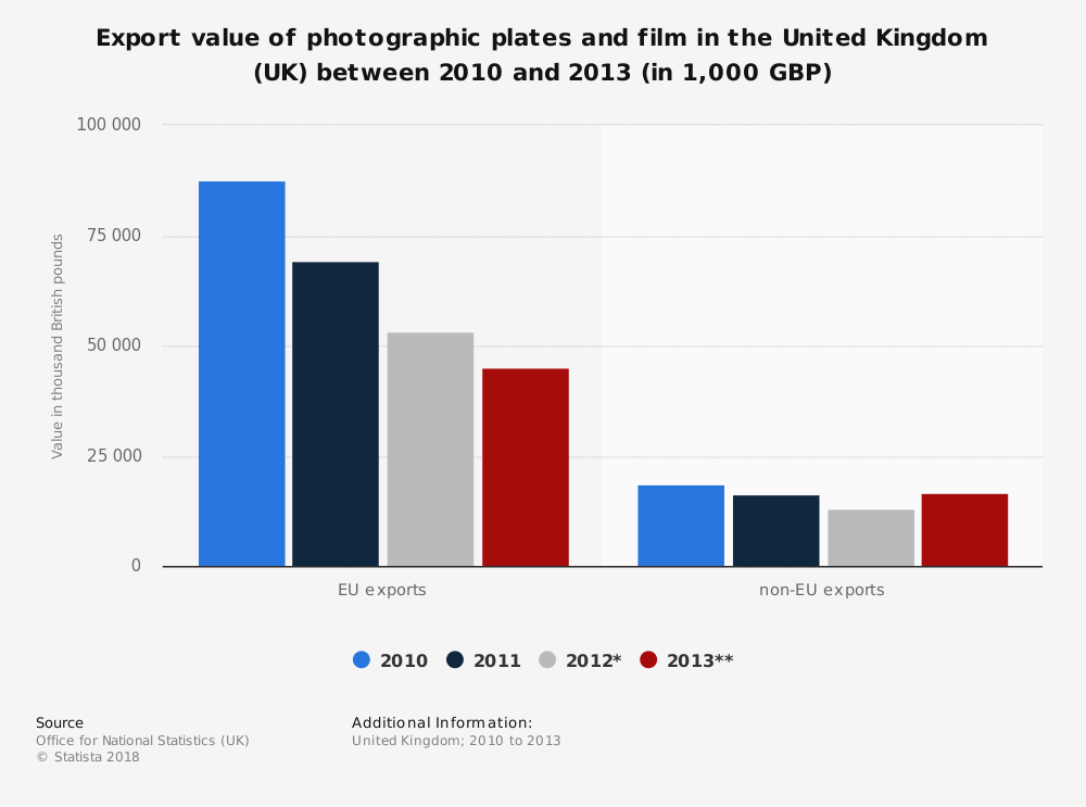 Statistic: Export value of photographic plates and film in the United Kingdom (UK) between 2010 and 2013 (in 1,000 GBP)   Statista